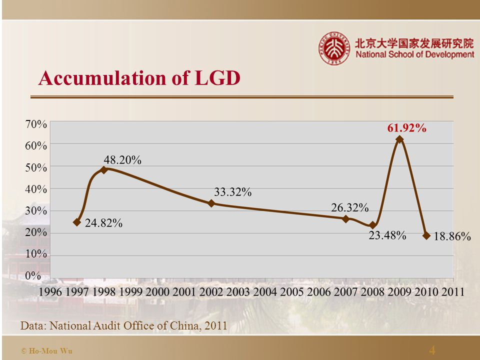 4 © Ho-Mou Wu Accumulation of LGD Data: National Audit Office of China, 2011 70% 60% 50% 40% 30% 20% 10% 0%