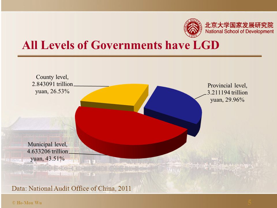 5 © Ho-Mou Wu Data: National Audit Office of China, 2011 All Levels of Governments have LGD