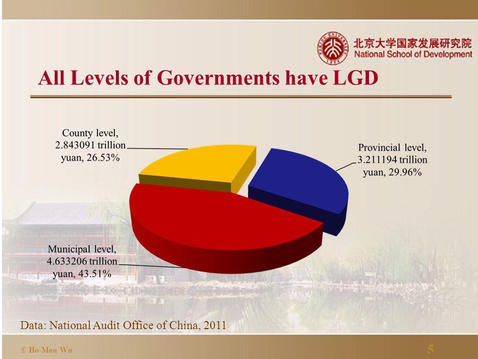 6 © Ho-Mou Wu Data: National Audit Office of China, 2011 Regional Distribution of LGD