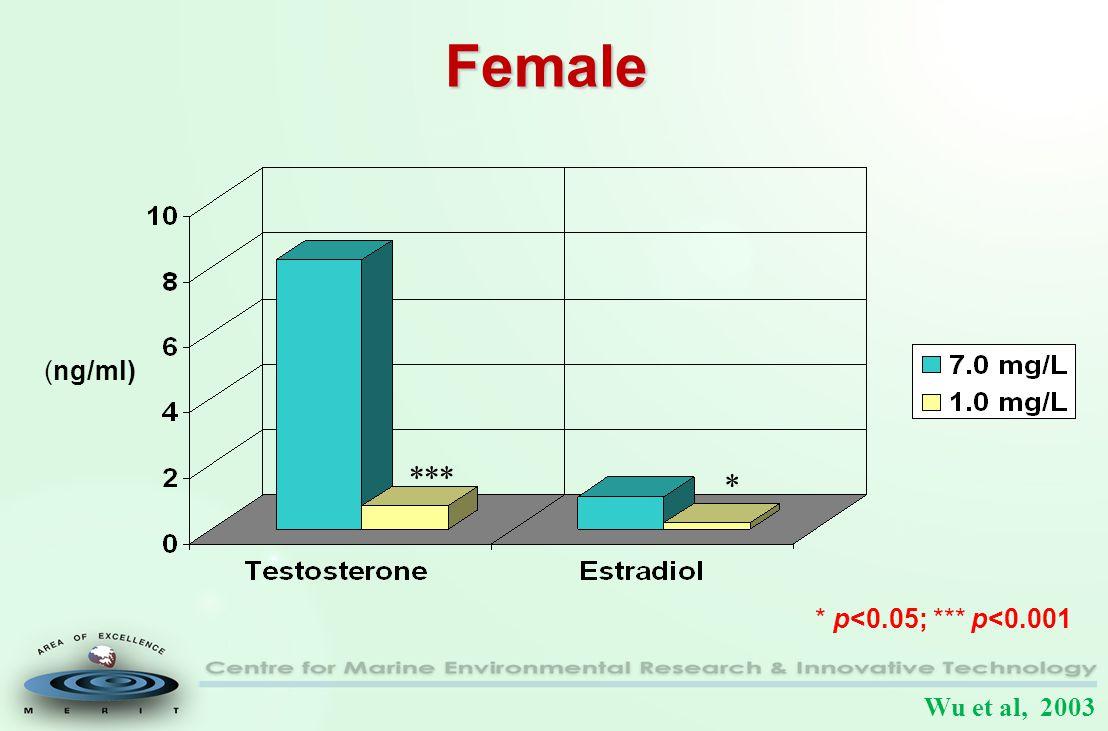 Female *** * (ng/ml) * p<0.05; *** p<0.001 Wu et al, 2003