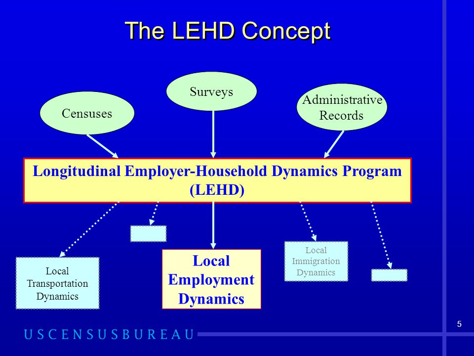 6 Local Employment Dynamics (LED) A voluntary partnership between state Labor Market Information agencies and the Census Bureau States supply quarterly unemployment insurance wage records ES-202 business establishment records The Census Bureau merges quarterly the records with other data to produce Quarterly Workforce Indicators (QWI)