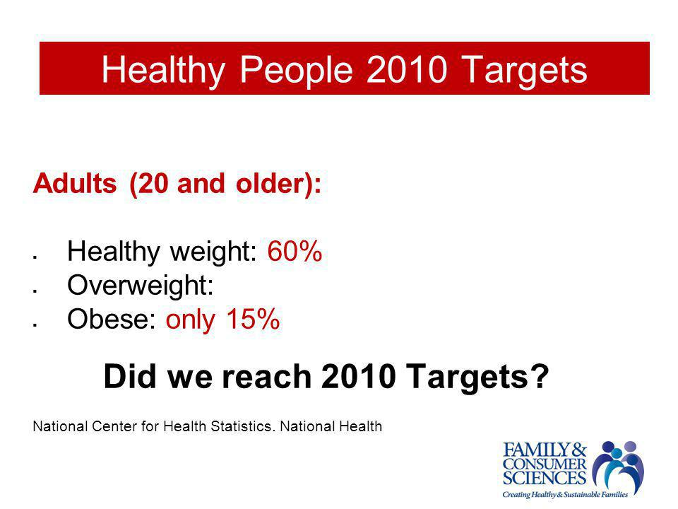 Healthy People 2010 Targets Adults (20 and older):  Healthy weight: 60%  Overweight:  Obese: only 15% Did we reach 2010 Targets? National Center fo