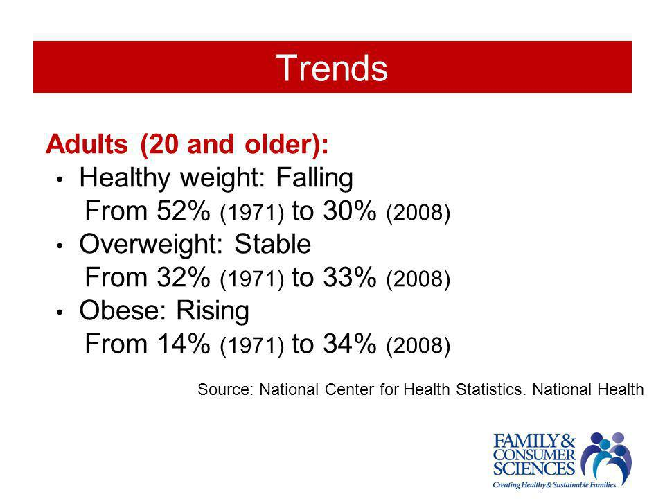 Trends Adults (20 and older): Healthy weight: Falling From 52% (1971) to 30% (2008) Overweight: Stable From 32% (1971) to 33% (2008) Obese: Rising Fro