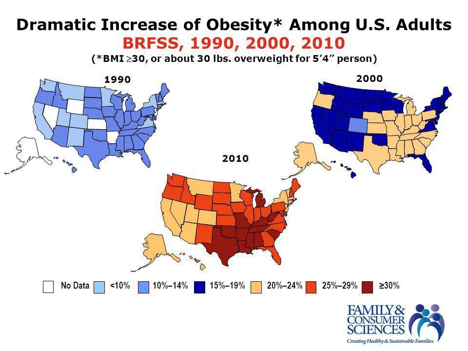 "2000 Dramatic Increase of Obesity* Among U.S. Adults BRFSS, 1990, 2000, 2010 (*BMI 30, or about 30 lbs. overweight for 5'4"" person) 2010 1990 No Data"