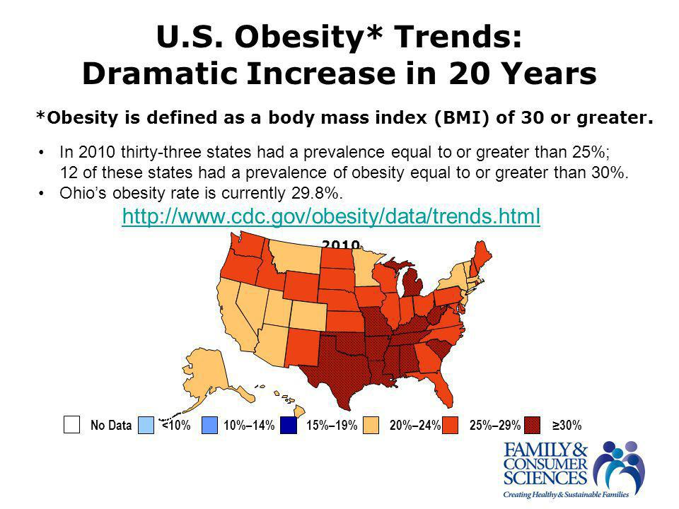 U.S. Obesity* Trends: Dramatic Increase in 20 Years *Obesity is defined as a body mass index (BMI) of 30 or greater. 2010 No Data <10% 10%–14% 15%–19%