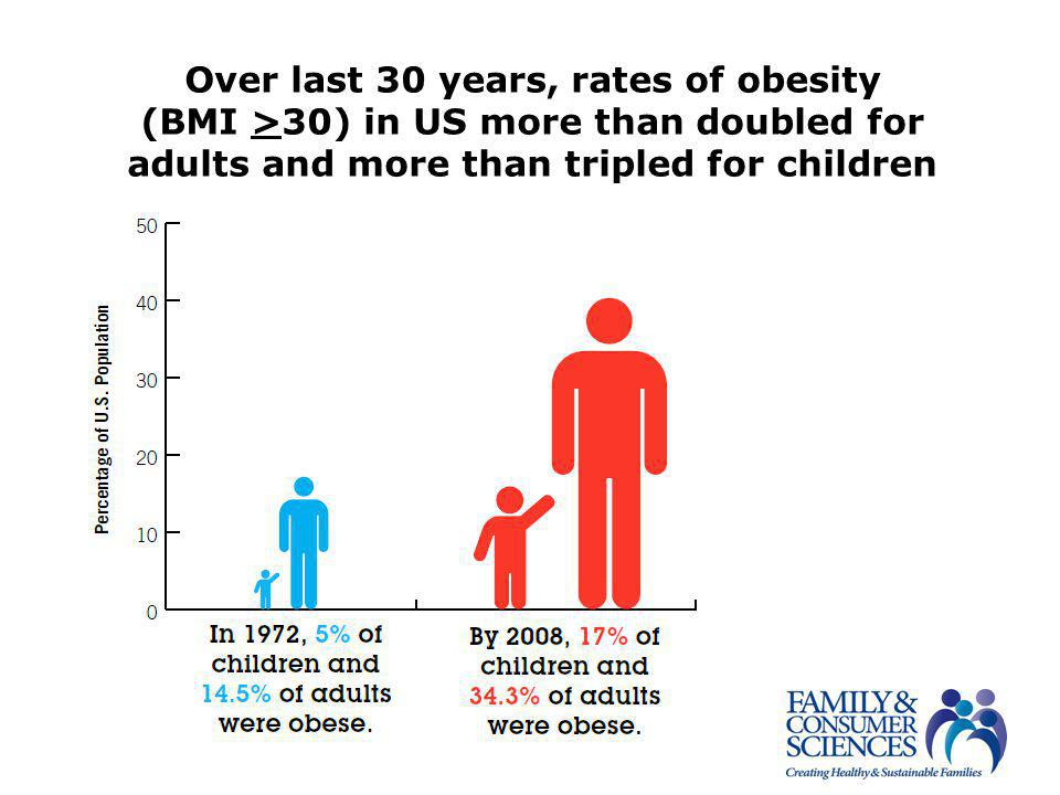 Over last 30 years, rates of obesity (BMI >30) in US more than doubled for adults and more than tripled for children