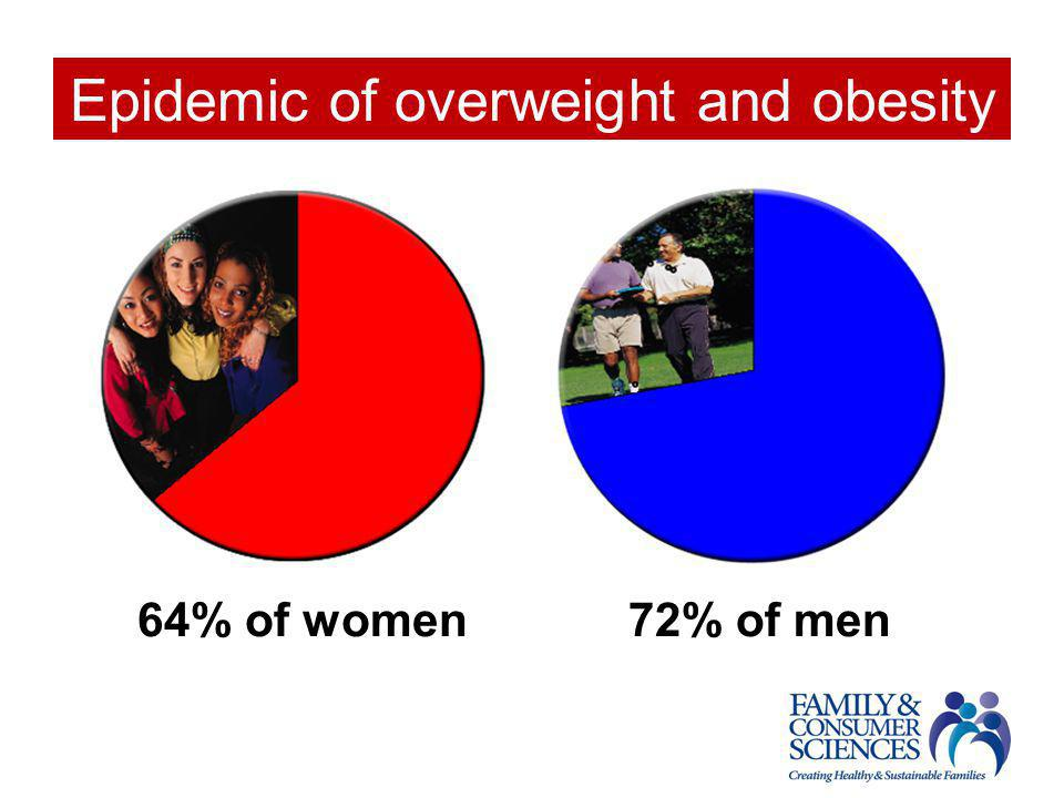 Epidemic of overweight and obesity 64% of women 72% of men
