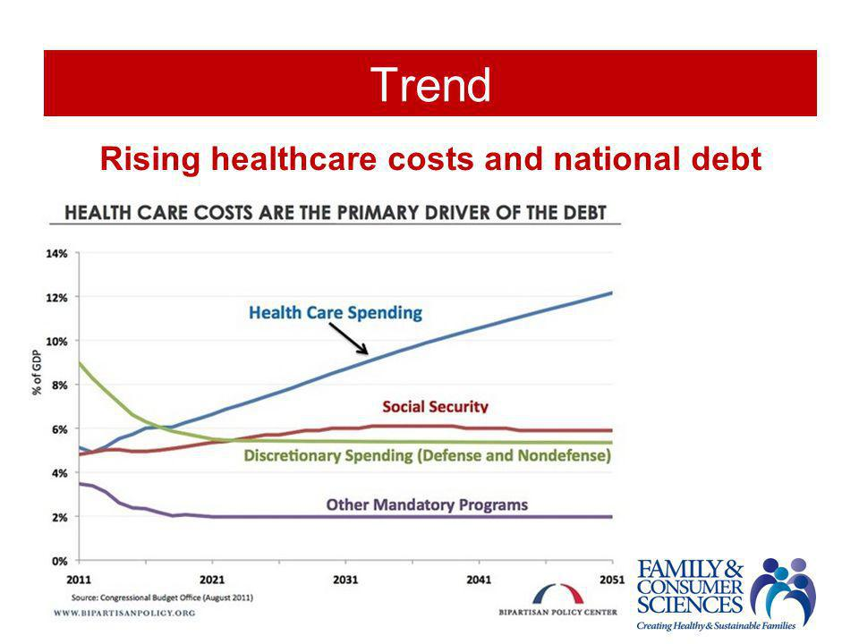 Trend Rising healthcare costs and national debt