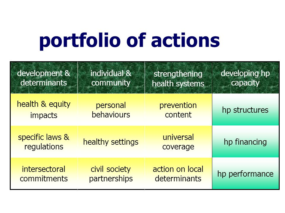 portfolio of actions hp performance action on local determinants civil society partnerships intersectoral commitments hp financing universal coverage healthy settings specific laws & regulations hp structures prevention content personal behaviours health & equity impacts developing hp capacity strengthening health systems individual & community development & determinants