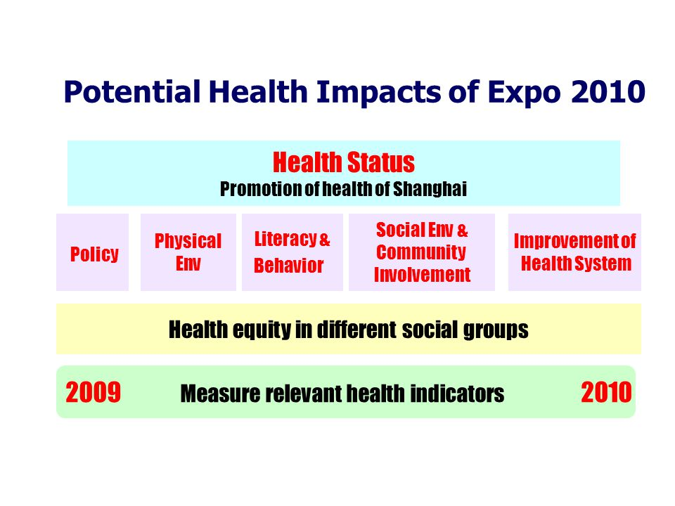 2009 Measure relevant health indicators 2010 Potential Health Impacts of Expo 2010 Health Status Promotion of health of Shanghai Physical Env Improvement of Health System Policy Literacy & Behavior Social Env & Community Involvement Health equity in different social groups