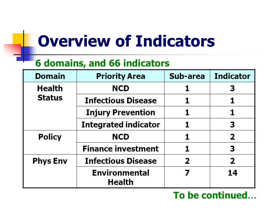 DomainPriority AreaSub-areaIndicator Health Status NCD13 Infectious Disease11 Injury Prevention11 Integrated indicator13 PolicyNCD12 Finance investment13 Phys EnvInfectious Disease22 Environmental Health 714 Overview of Indicators 6 domains, and 66 indicators To be continued …