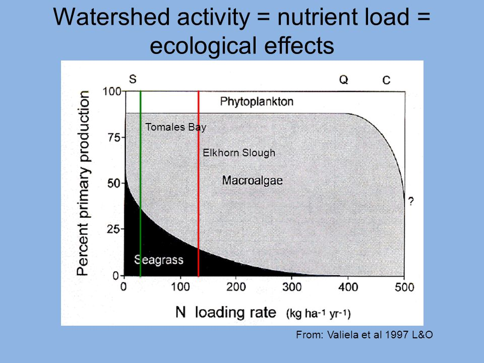 Watershed activity = nutrient load = ecological effects From: Valiela et al 1997 L&O Tomales Bay Elkhorn Slough