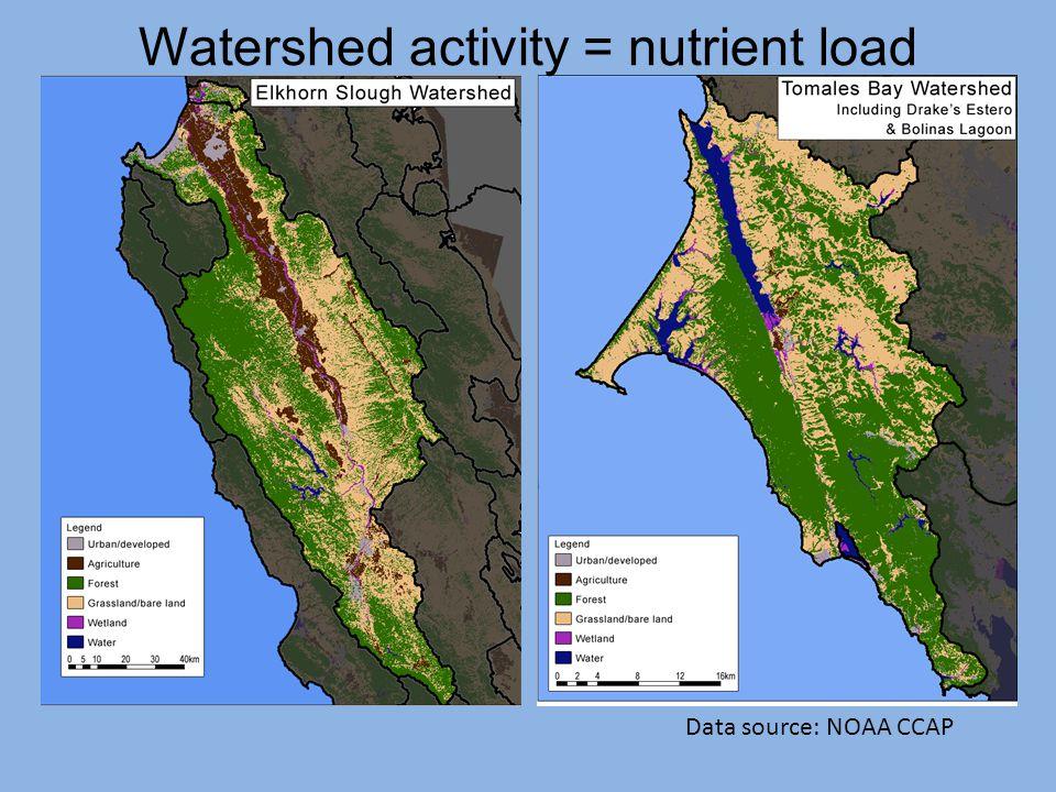 Data source: NOAA CCAP Watershed activity = nutrient load