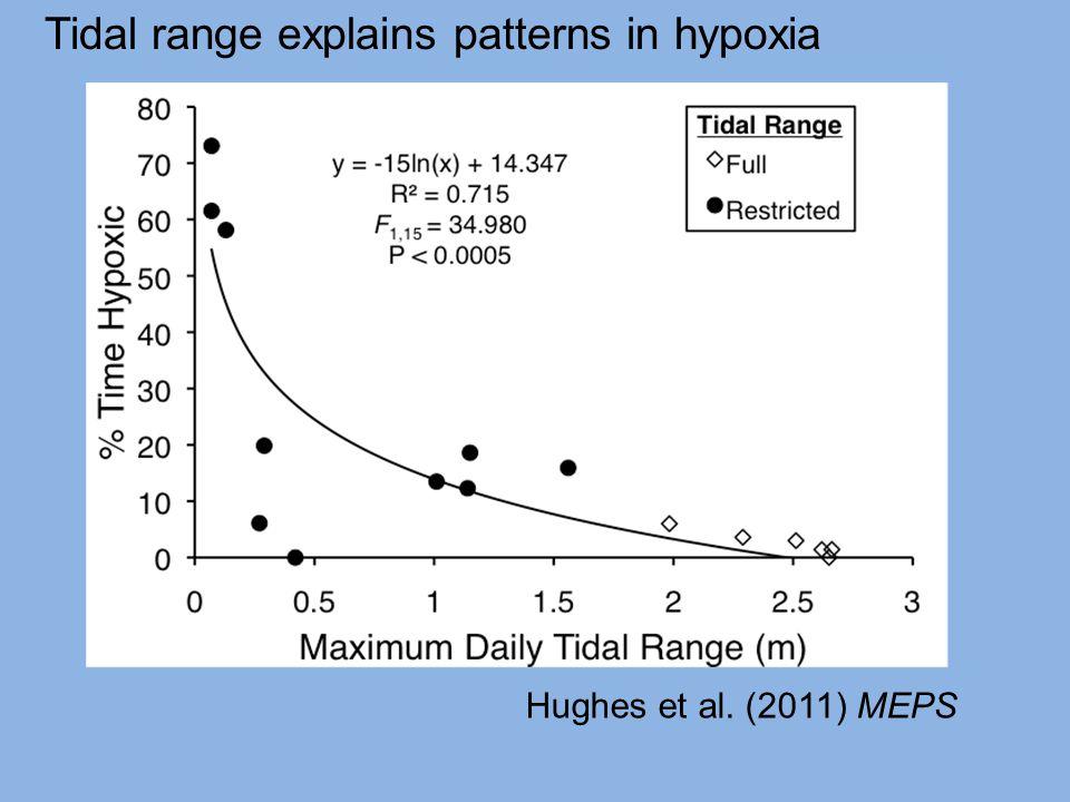Hughes et al. (2011) MEPS Tidal range explains patterns in hypoxia