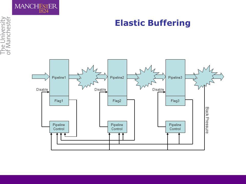 Elastic Buffering Pipeline1Pipeline2Pipeline3 Pipeline Control Pipeline Control Pipeline Control Flag1Flag2Flag3 Disable Back Pressure