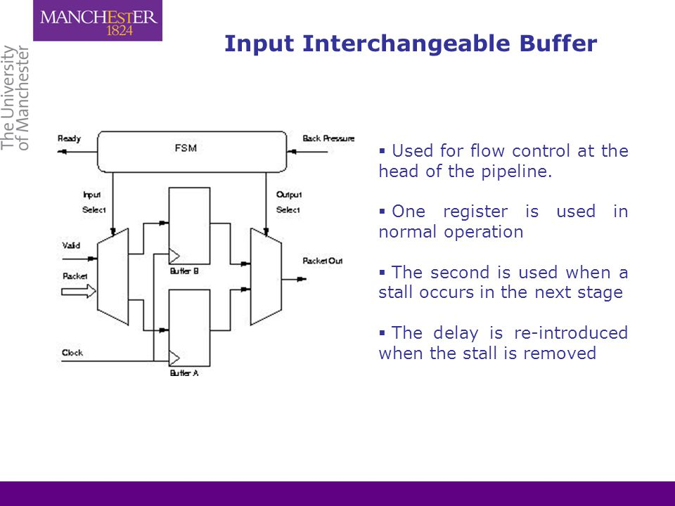 Input Interchangeable Buffer  Used for flow control at the head of the pipeline.