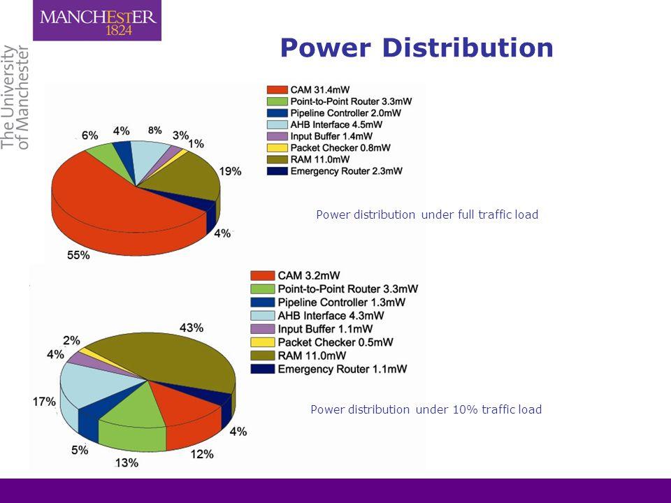 Power Distribution Power distribution under full traffic load Power distribution under 10% traffic load