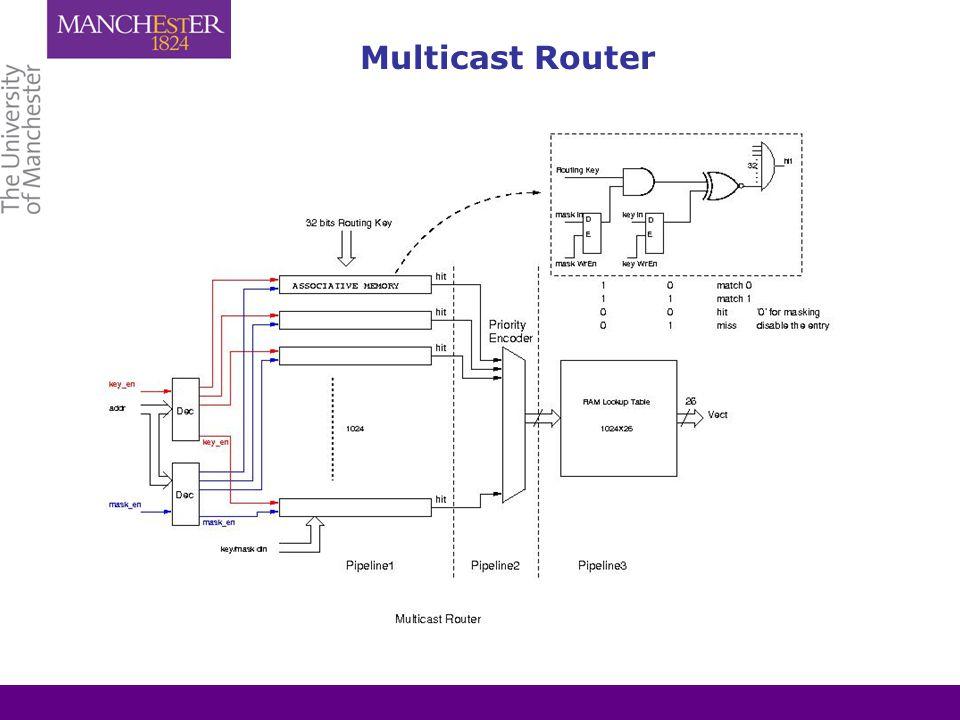 Multicast Router