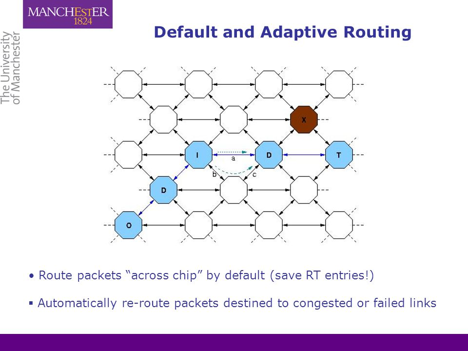 Default and Adaptive Routing Route packets across chip by default (save RT entries!)  Automatically re-route packets destined to congested or failed links
