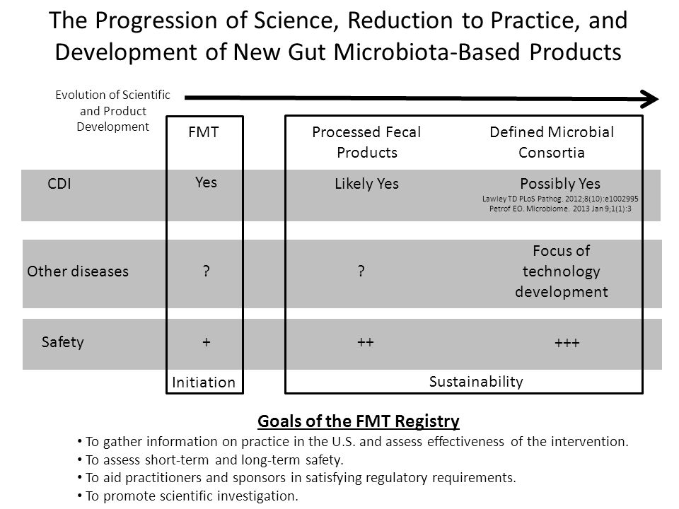 The Progression of Science, Reduction to Practice, and Development of New Gut Microbiota-Based Products Yes Likely YesPossibly Yes Lawley TD PLoS Pathog.
