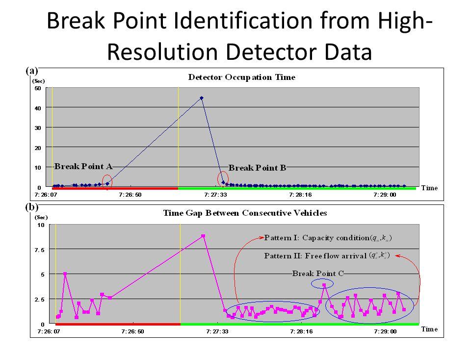 Break Point Identification from High- Resolution Detector Data