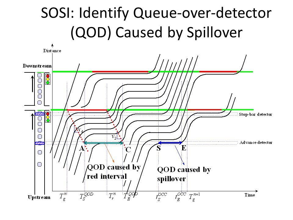 SOSI: Identify Queue-over-detector (QOD) Caused by Spillover