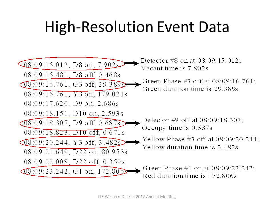 High-Resolution Event Data ITE Western District 2012 Annual Meeting