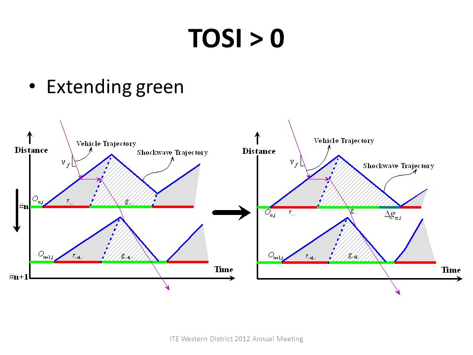 TOSI > 0 Extending green ITE Western District 2012 Annual Meeting