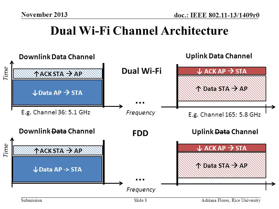 Submission doc.: IEEE 802.11-13/1409r0 Dual Wi-Fi Channel Architecture Slide 8Adriana Flores, Rice University November 2013 Frequency Time ↑ Data STA  AP ↓ ACK AP  STA ↓Data AP -> STA ↑ACK STA  AP Downlink Data Channel Uplink Data Channel … FDD Frequency Time ↑ Data STA  AP ↓ ACK AP  STA ↓Data AP  STA ↑ACK STA  AP Downlink Data Channel Uplink Data Channel E.g.