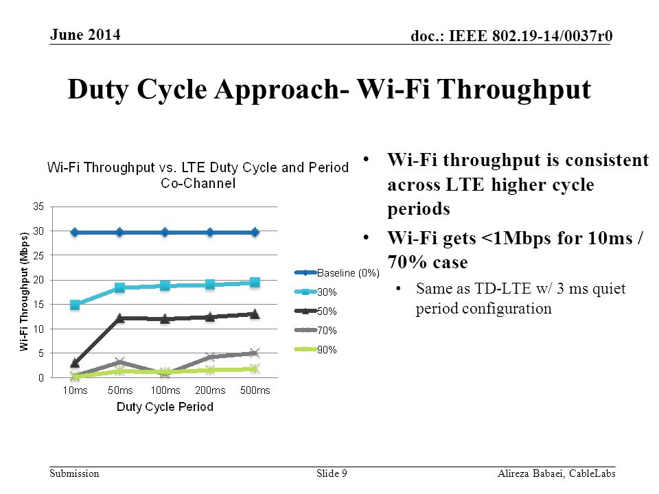 Submission doc.: IEEE 802.19-14/0037r0 Duty Cycle Approach- Wi-Fi Throughput Wi-Fi throughput is consistent across LTE higher cycle periods Wi-Fi gets