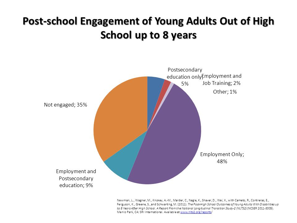 Post-school Engagement of Young Adults Out of High School up to 8 years Newman, L., Wagner, M., Knokey, A.-M., Marder, C., Nagle, K., Shaver, D., Wei, X., with Cameto, R., Contreras, E., Ferguson, K., Greene, S., and Schwarting, M.