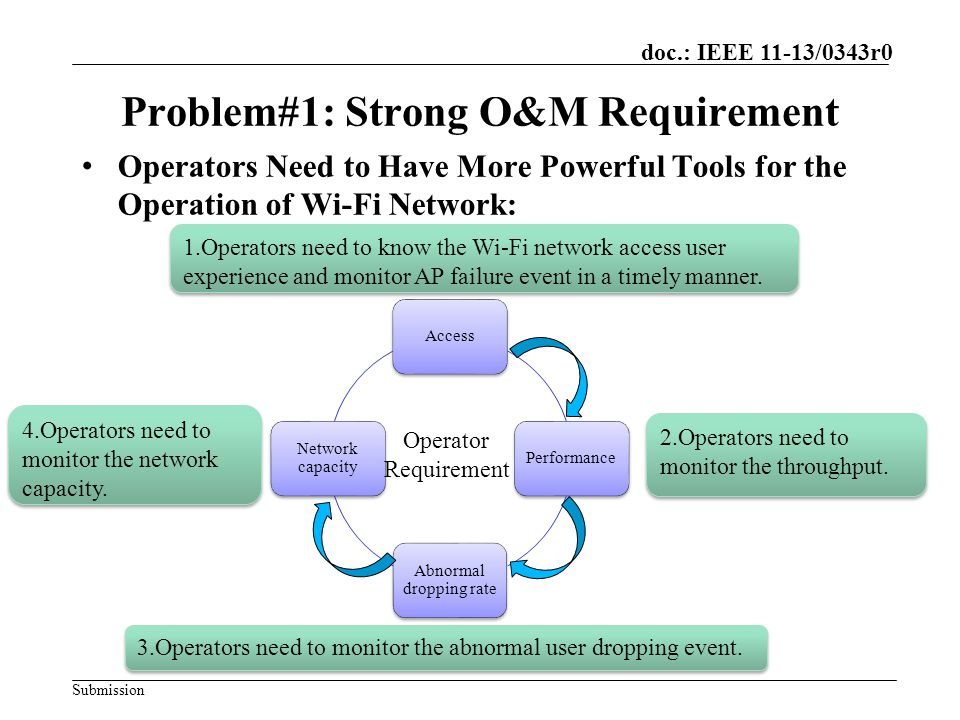 Submission doc.: IEEE 11-13/0343r0 Summary ProblemPriority Problem#1: Network Management Enhancement.