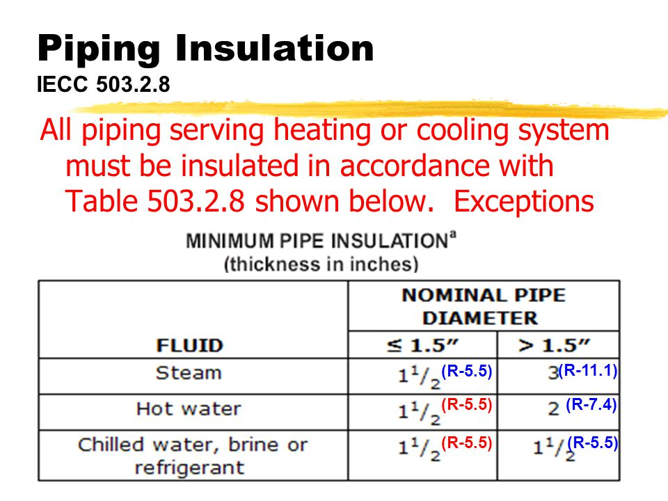ICC Codes w/WI Amendments44 Piping Insulation IECC 503.2.8 All piping serving heating or cooling system must be insulated in accordance with Table 503