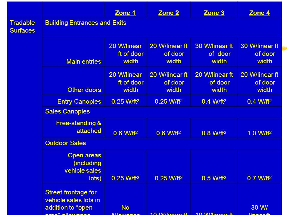 ICC Codes w/WI Amendments61 Zone 1Zone 2Zone 3Zone 4 Tradable Surfaces Building Entrances and Exits Main entries 20 W/linear ft of door width 30 W/lin