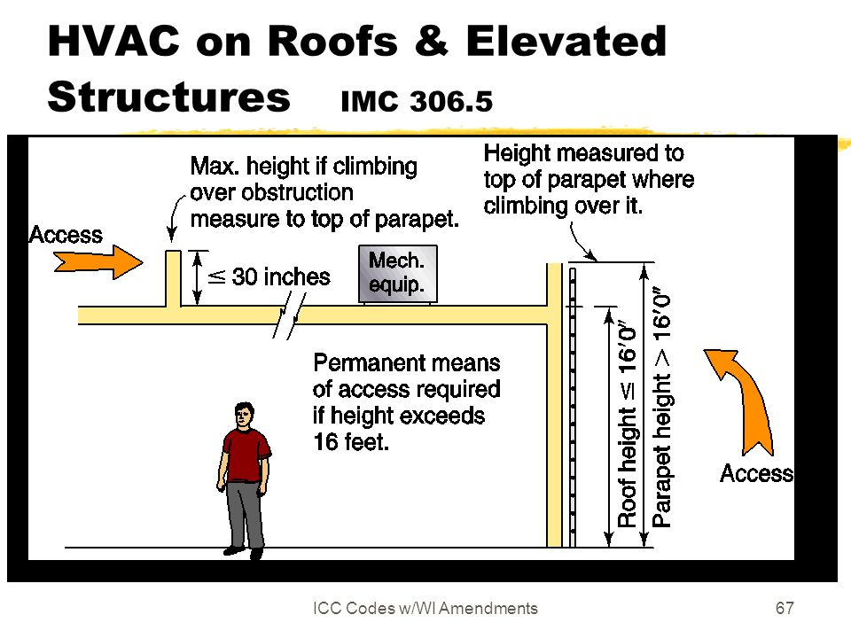 ICC Codes w/WI Amendments67 HVAC on Roofs & Elevated Structures IMC 306.5