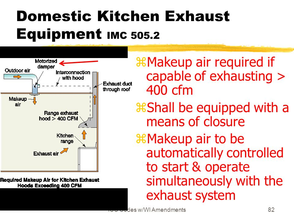 ICC Codes w/WI Amendments82 Domestic Kitchen Exhaust Equipment IMC 505.2 zMakeup air required if capable of exhausting > 400 cfm zShall be equipped with a means of closure zMakeup air to be automatically controlled to start & operate simultaneously with the exhaust system