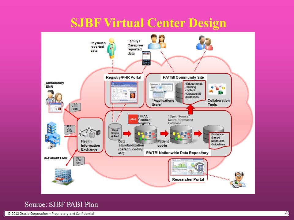 SJBF Virtual Center Design © 2012 Oracle Corporation – Proprietary and Confidential Source: SJBF PABI Plan 48