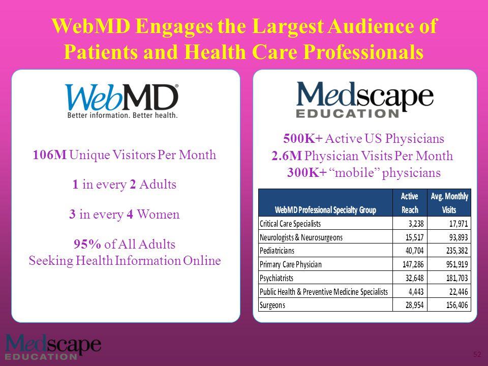 WebMD Engages the Largest Audience of Patients and Health Care Professionals 106M Unique Visitors Per Month 1 in every 2 Adults 3 in every 4 Women 95% of All Adults Seeking Health Information Online 500K+ Active US Physicians 2.6M Physician Visits Per Month 300K+ mobile physicians 52