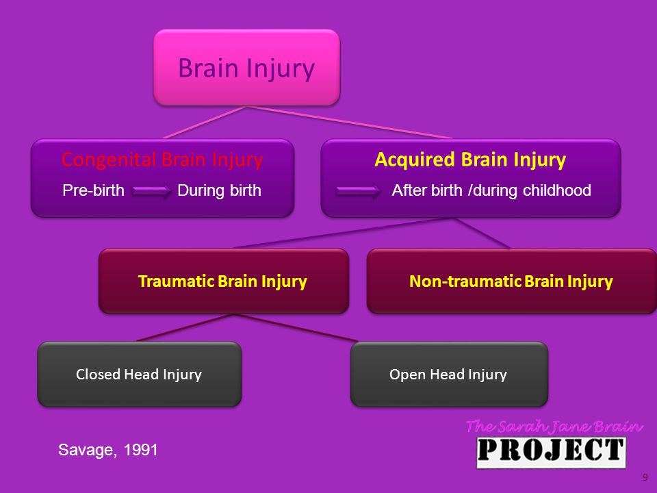 Brain Injury Traumatic Brain Injury Closed Head Injury Open Head Injury Non-traumatic Brain Injury Congenital Brain Injury Pre-birthDuring birth Acquired Brain Injury After birth /during childhood Savage, 1991 9