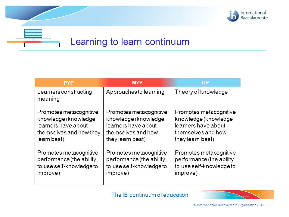 © International Baccalaureate Organization 2011 MYPDPPYP Learning to learn continuum The IB continuum of education MYPDP Learners constructing meaning