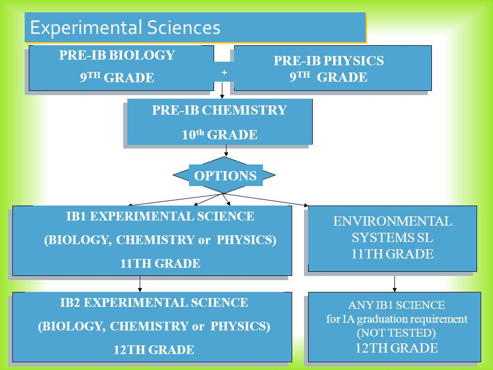 PRE-IB BIOLOGY 9 TH GRADE PRE-IB CHEMISTRY 10 th GRADE PRE-IB PHYSICS 9 TH GRADE OPTIONS Experimental Sciences + IB1 EXPERIMENTAL SCIENCE (BIOLOGY, CHEMISTRY or PHYSICS) 11TH GRADE ENVIRONMENTAL SYSTEMS SL 11TH GRADE ANY IB1 SCIENCE for IA graduation requirement (NOT TESTED) 12TH GRADE IB2 EXPERIMENTAL SCIENCE (BIOLOGY, CHEMISTRY or PHYSICS) 12TH GRADE