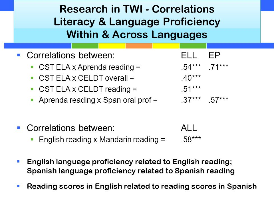 Research in TWI - Correlations Literacy & Language Proficiency Within & Across Languages  Correlations between:ELLEP  CST ELA x Aprenda reading =.54***.71***  CST ELA x CELDT overall =.40***  CST ELA x CELDT reading =.51***  Aprenda reading x Span oral prof =.37***.57***  Correlations between:ALL  English reading x Mandarin reading =.58***  English language proficiency related to English reading; Spanish language proficiency related to Spanish reading  Reading scores in English related to reading scores in Spanish
