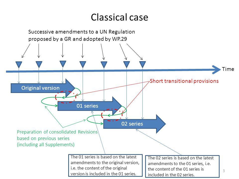 Classical case Original version 01 series 02 series The 01 series is based on the latest amendments to the original version, i.e. the content of the o