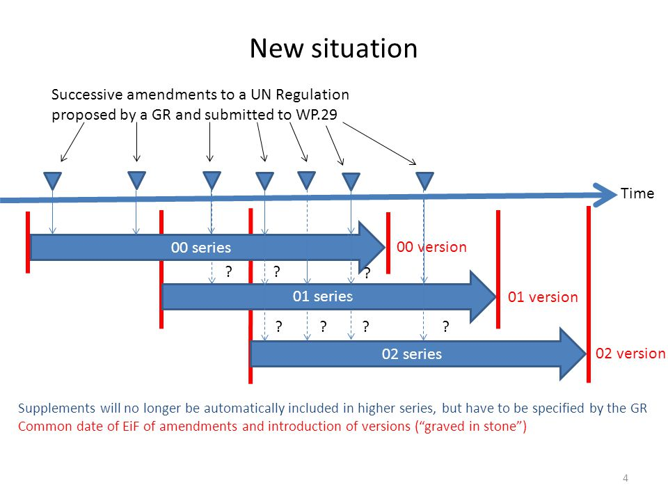 Handling of amendments (GRs & secretariat) 5 Situation in the GR Situation in WP.29 Proposal for amendments - Applicable for the 01 and 02 series of amendments to UN Regulation No.