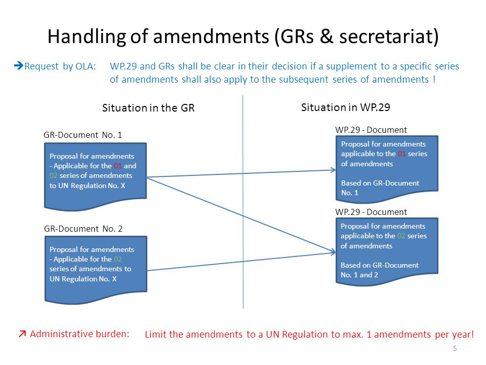 Conclusions for the future handling of amendments to UN Regulations Conclusions for GRs and the secretariat: GRs shall be clear in the adoption of Supplements to the different series of amendments to the UN Regulations The secretariat will prepare separate documents for adoption by WP.29/AC.1 GRs shall limit the adoption of amendments to a specific UN Regulation to only 1 amendment per year (common date of EiF) The secretariat will prepare consolidated versions of the former series of amendments of UN Regulations