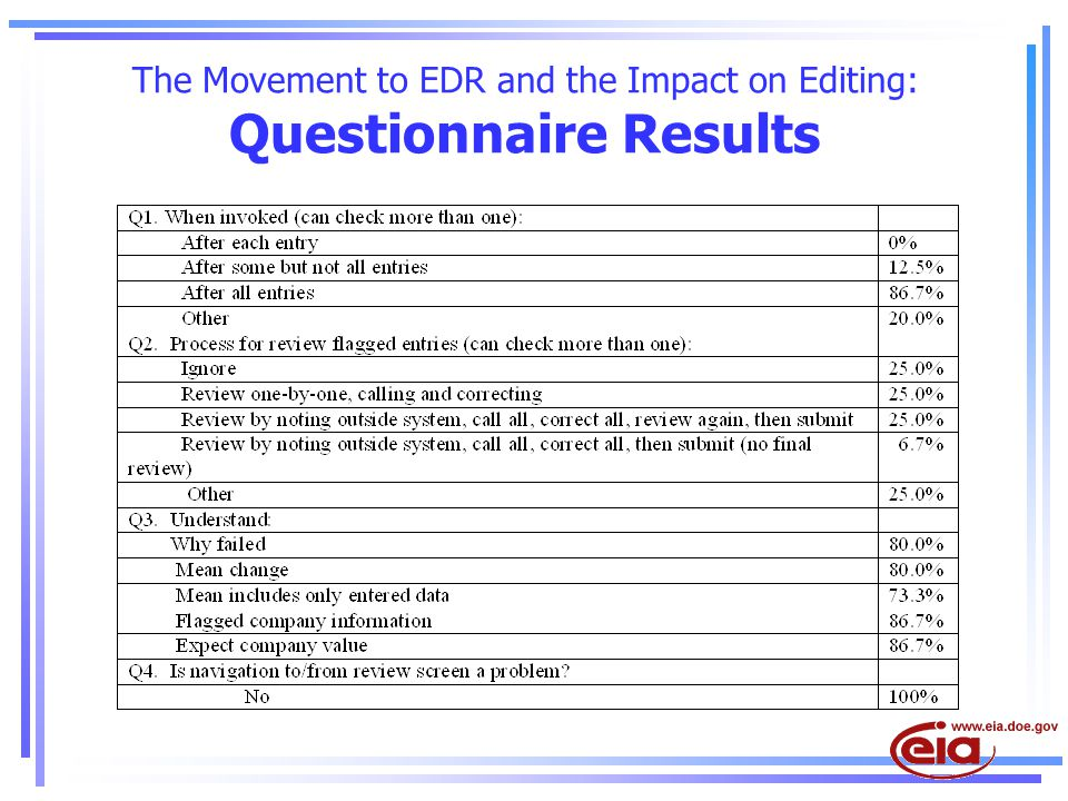 The Movement to EDR and the Impact on Editing: Questionnaire Results
