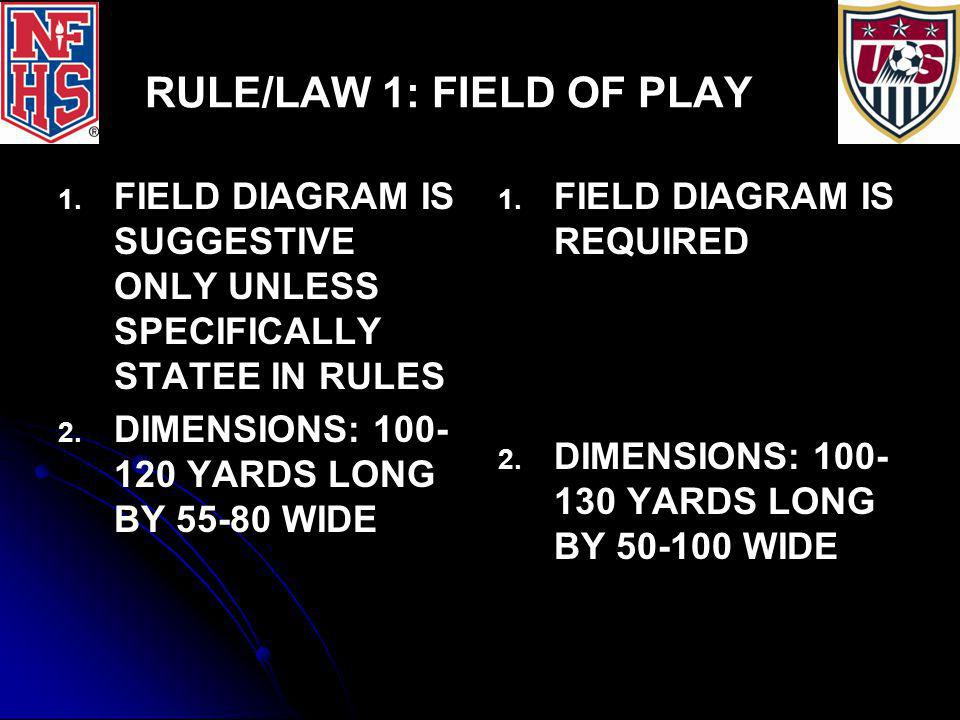 RULE/LAW 1: FIELD OF PLAY 1.1. LINES 4 2. 2. 11-YARD HASHMARK OPTIONAL, OFF GOAL LINE 3.