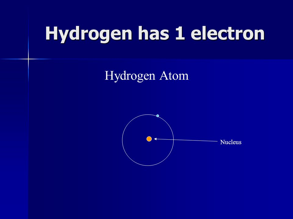 Hydrogen has 1 electron Nucleus Hydrogen Atom