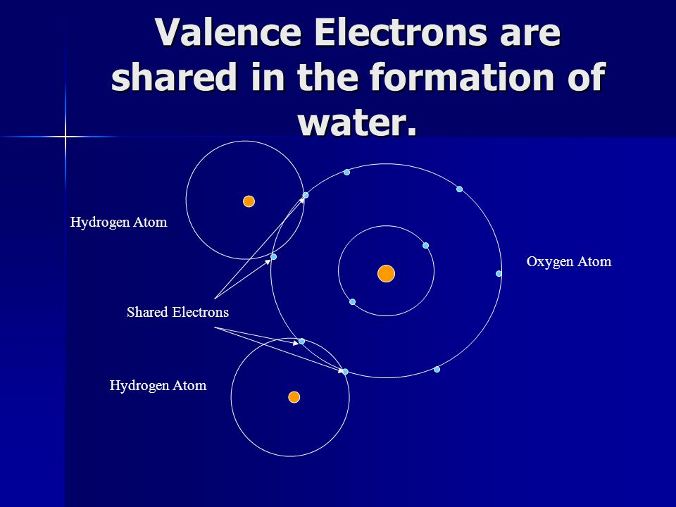 Valence Electrons are shared in the formation of water. Shared Electrons Hydrogen Atom Oxygen Atom