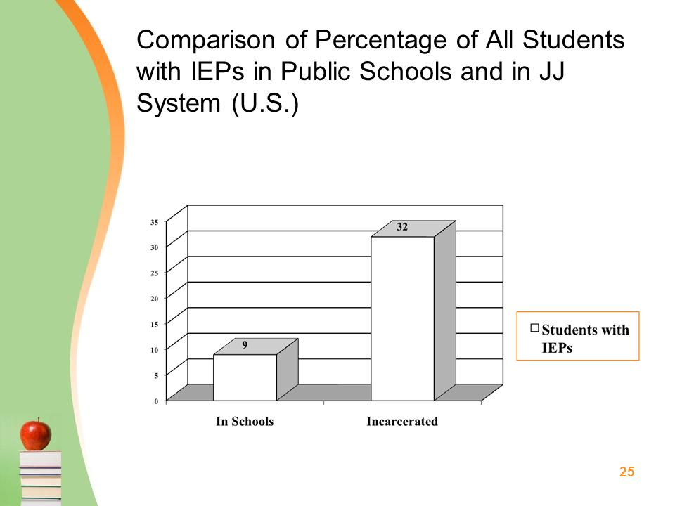 25 Comparison of Percentage of All Students with IEPs in Public Schools and in JJ System (U.S.)
